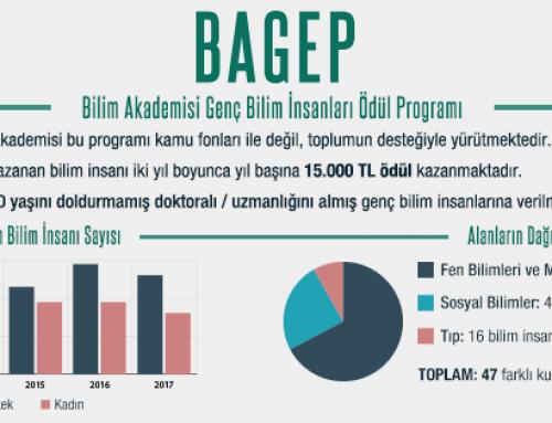 BAGEP 2018 için Başvuru Zamanı